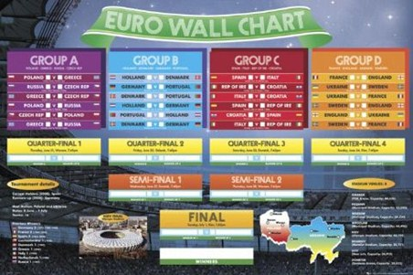 Euro 2012 Wall Chart - The 2012 UEFA European Football Championship