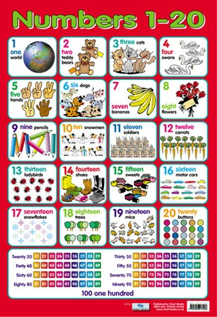 Numbers 1 - 20, Fun With Counting Poster - Buy Online