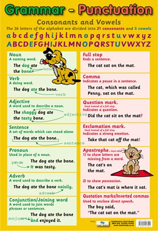 Grammar and Punctuation, Educational Children's Chart ...