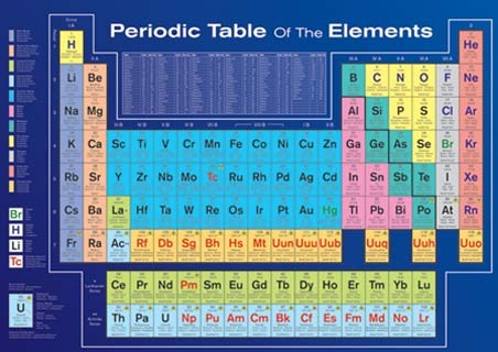 Periodic Table of the Elements - Table of Elements