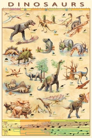 Dinosaurs Species - Jurassic Age Timeline