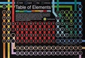 The Periodic Table of Elements The Smithsonian Institute
