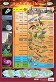 Earth's History From Precambrian to Holocene