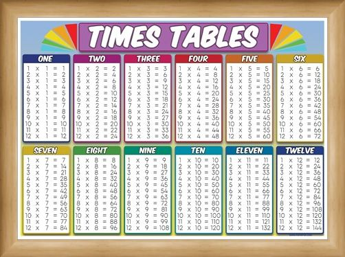 Framed Framed Times Table - Educational