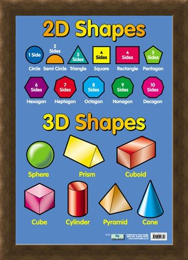 Framed Framed 2D and 3D Shapes - Educational Children's Chart