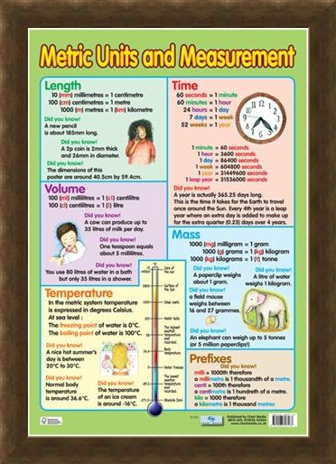 Framed Framed Metric Units and Measurement - Educational Children's Chart