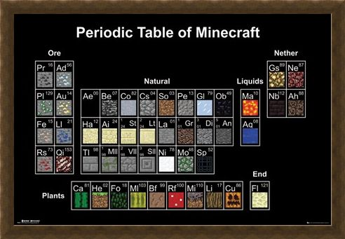 Framed Framed Periodic Table - Minecraft