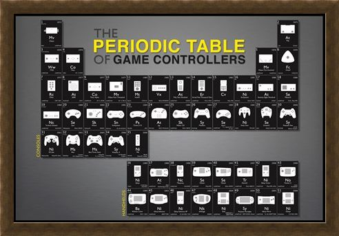 Framed Framed Game Controllers - Periodic Table