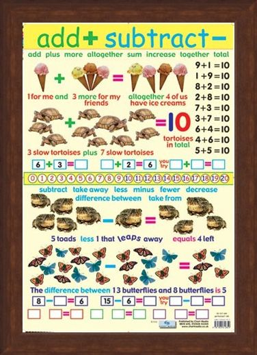 Framed Framed Add and Subtract - Educational Children's Chart