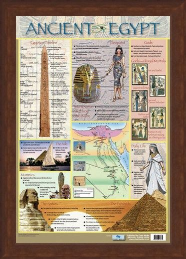 Framed Framed Ancient Egypt - Educational Children's Timeline and Map