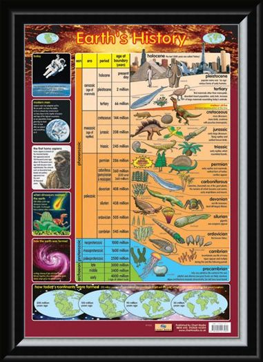 Framed Framed Earth's History - From Precambrian to Holocene