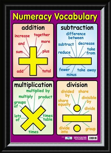 Framed Framed Numeracy Vocabulary - Talking Maths