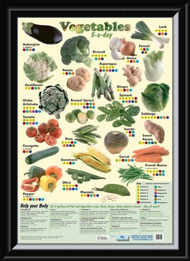 Framed Framed 5 a Day Vegetables - A Lesson In Food!