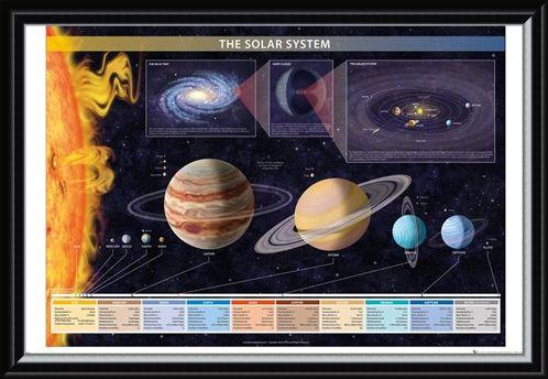 Framed Framed Welcome To Our World - Solar System