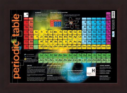 Framed Framed Periodic Table - Educational Chart