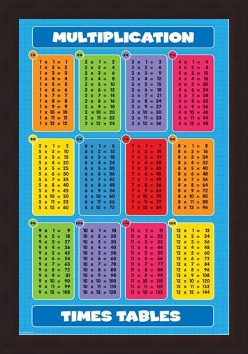 Framed Framed Multiplication Tables - Times Tables