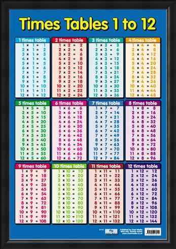 Framed Framed Times Tables 1 - 12 - Educational Children's Maths Chart