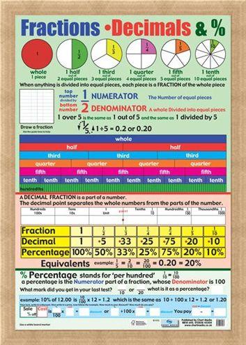 Framed Framed Fractions, Decimals and Percentages - Educational Children's Chart