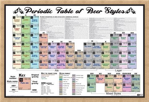 Framed Framed Periodic Table of Beer Styles -