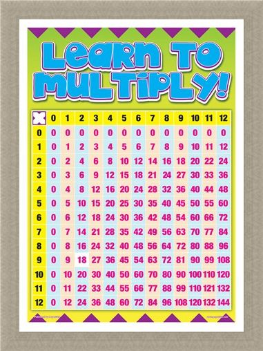 Framed Framed Learn To Multiply! - Multiplication Table
