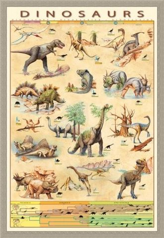 Framed Framed Dinosaurs Species - Jurassic Age Timeline