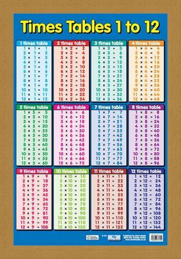 Framed Framed Times Tables 1 - 12 - Educational Children's Maths Chart