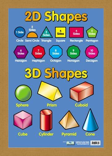 Framed Framed 2D and 3D Shapes - Educational Children's Chart