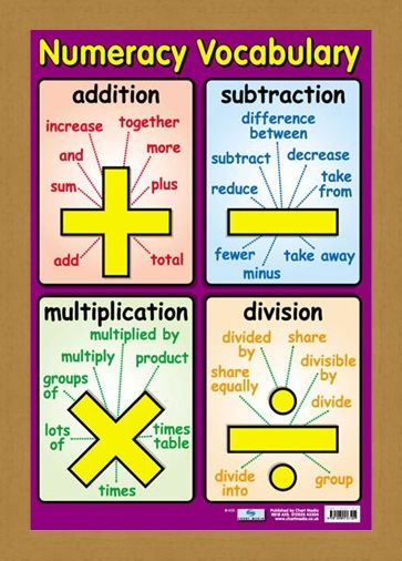 Framed Framed Numeracy Vocabulary - Talking Maths