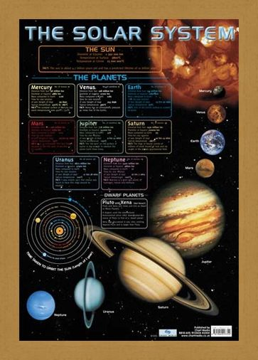 Framed Framed The Solar System - Educational Chart