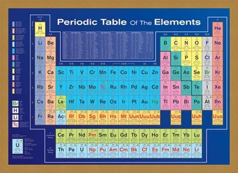Framed Framed Periodic Table of the Elements - Table of Elements