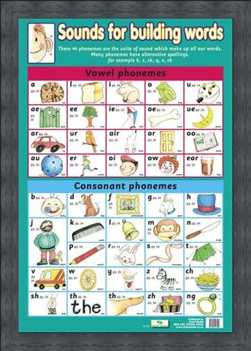 Framed Framed Sounds For Building Words - Introduction To Phonemes