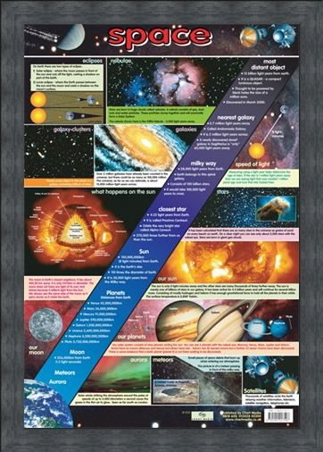 Framed Framed The Wonders of Space - Educational Chart
