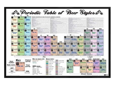 Gloss Black Framed Periodic Table of Beer Styles - Different Beers