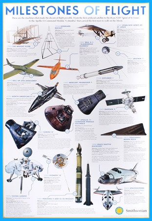 Milestones Of Flight - The Smithsonian Institute