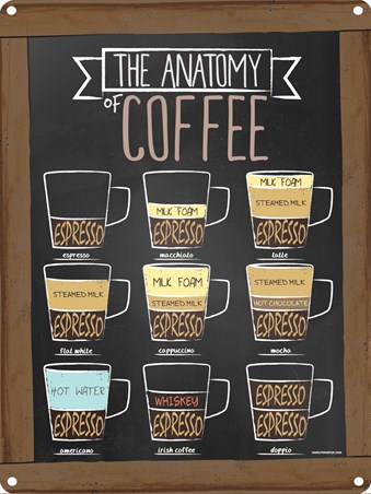 Framed How Do You Take Your Coffee? - The Anatomy Of Coffee