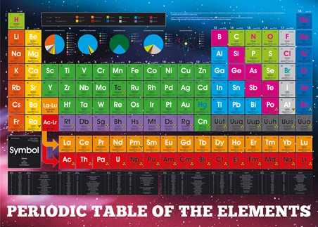 Periodic Table Of Elements - Educational Chart
