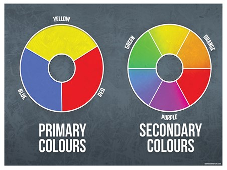 Primary and Secondary Mini Poster - Colours