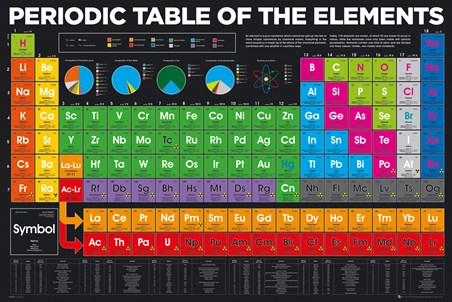 Periodic Table, Elements
