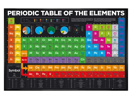 Gloss Black Framed Periodic Table, Elements