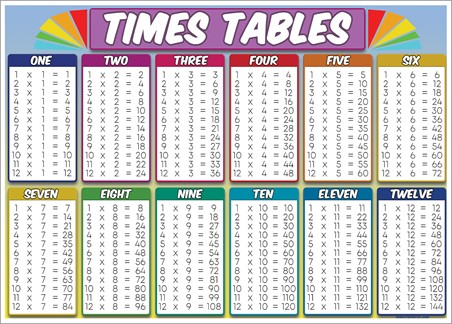 Times Table - Educational