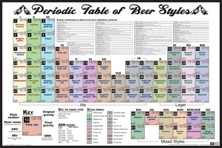 Periodic Table of Beer Styles,