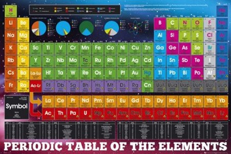 The Chemical Elements - Periodic Table