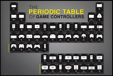 Framed Game Controllers - Periodic Table