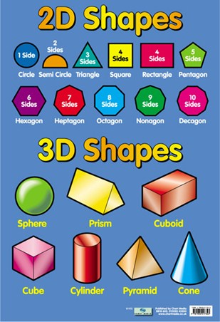 2D and 3D Shapes, Educational Children's Chart