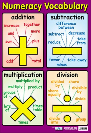 Framed Numeracy Vocabulary - Talking Maths