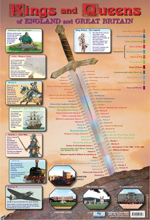 Kings & Queens of England and Great Britain - Educational Children's Timeline