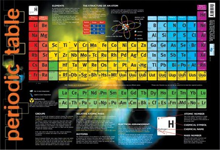 Periodic Table - Educational Chart