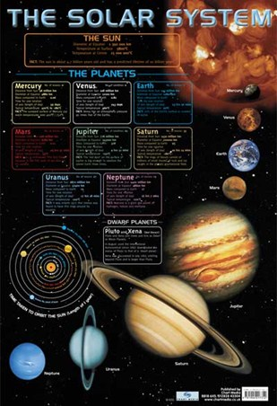 The Solar System - Educational Chart