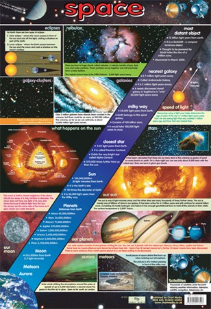 The Wonders of Space - Educational Chart