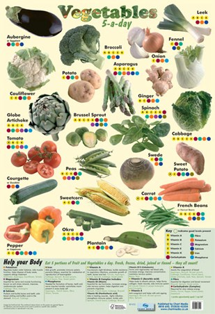 5 a Day Vegetables - A Lesson In Food!